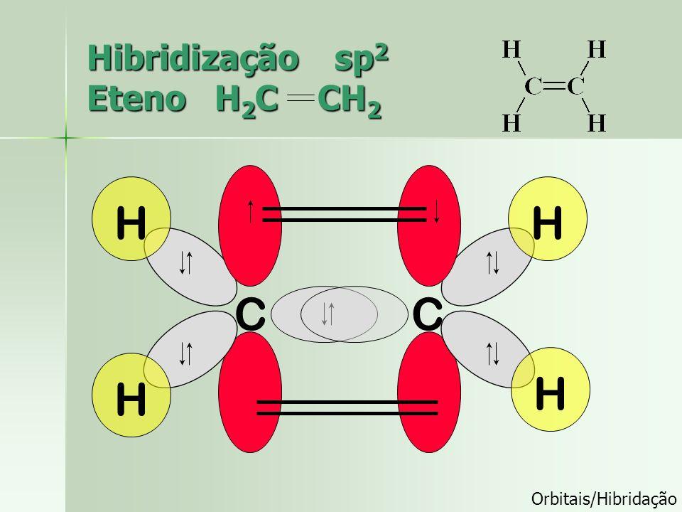 Exemplo de hibridação sp2 H2C=CH2 Molécula de eteno (etileno). Os dois átomos de C encontram-se ligados por uma dupla ligação Uma ligação sigma sp2-sp