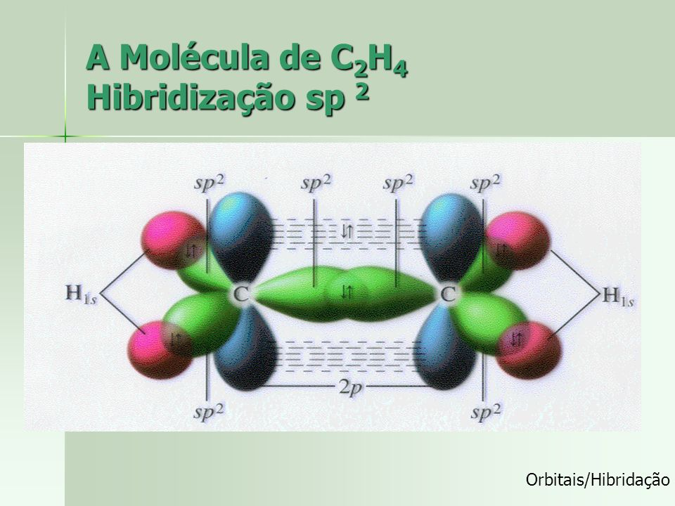 Os ângulos de ligações no C 2 H 4 Como os átomos centrais são dois carbonos de hibridação sp 2 o ângulo entre as ligações sigma será de 120. observe q
