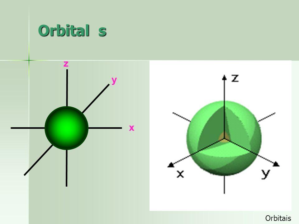 Orbital s O orbital s tem simetria esférica ao redor do núcleo. esférica São mostradas duas alternativas de representar a nuvem eletrônica de um orbit