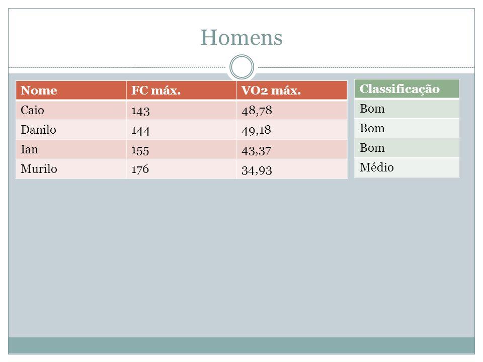 Homens NomeFC máx.VO2 máx. Caio14348,78 Danilo14449,18 Ian15543,37 Murilo17634,93 Classificação Bom Médio