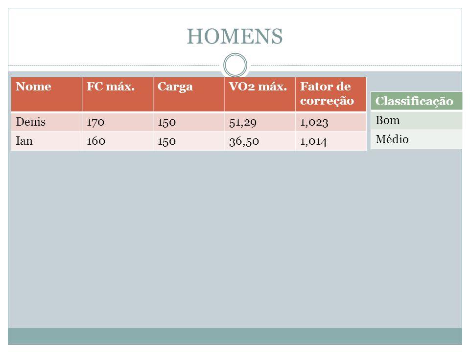 HOMENS NomeFC máx.CargaVO2 máx.Fator de correção Denis17015051,291,023 Ian16015036,501,014 Classificação Bom Médio