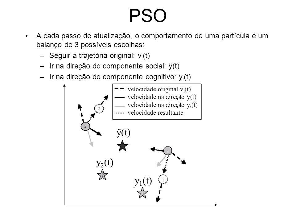 PSO A cada passo de atualização, o comportamento de uma partícula é um balanço de 3 possíveis escolhas: –Seguir a trajetória original: v i (t) –Ir na