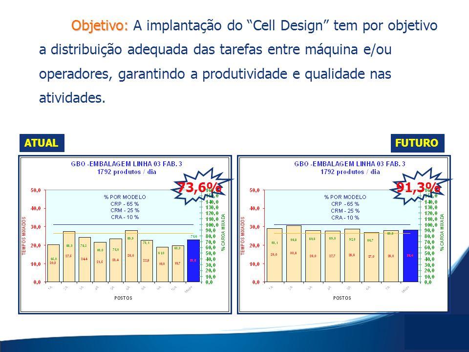 Objetivo: Objetivo: A implantação do Cell Design tem por objetivo a distribuição adequada das tarefas entre máquina e/ou operadores, garantindo a prod