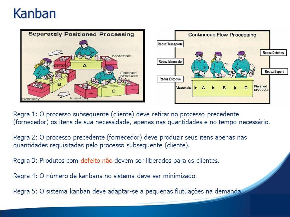 Kanban Regra 1: O processo subsequente (cliente) deve retirar no processo precedente (fornecedor) os itens de sua necessidade, apenas nas quantidades