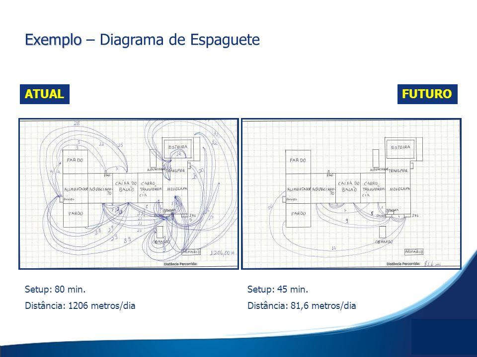Exemplo Exemplo – Diagrama de Espaguete FUTURO ATUAL Setup: 45 min. Distância: 81,6 metros/dia Setup: 80 min. Distância: 1206 metros/dia