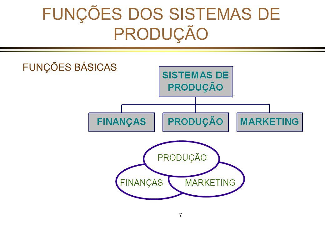 8 Funções dos Sistemas de Produção PRODUÇÃO *CONSISTE DE TODAS AS ATIVIDADES QUE DIRETAMENTE ESTÃO RELACIONADAS COM A PRODUÇÃO DE BENS OU SERVIÇOS.