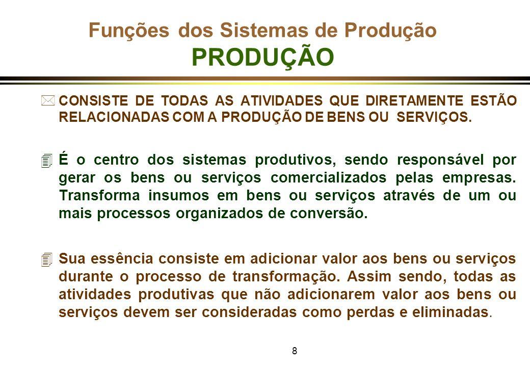 9 Funções dos Sistemas de Produção PRODUÇÃO OPERAÇÕES PRODUTIVAS x SISTEMAS PRODUTIVOS