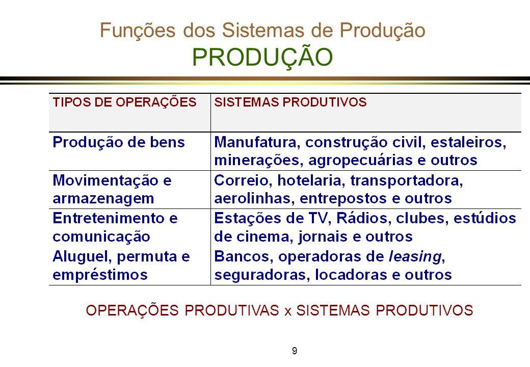 20 Planejamento e Controle da Produção PLANEJAMENTO MESTRE DE PRODUÇÃO ð CONSISTE EM ESTABELECER UM PLANO MESTRE DE PRODUÇÃO (PMP) DE PRODUTOS FINAIS, DETALHADO NO MÉDIO PRAZO, PERÍODO A PERÍODO, A PARTIR DO PLANO DE PRODUÇÃO, COM BASE NAS PREVISÕES DE VENDAS DE MÉDIO PRAZO OU DOS PEDIDOS FIRMES JÁ CONFIRMADOS.