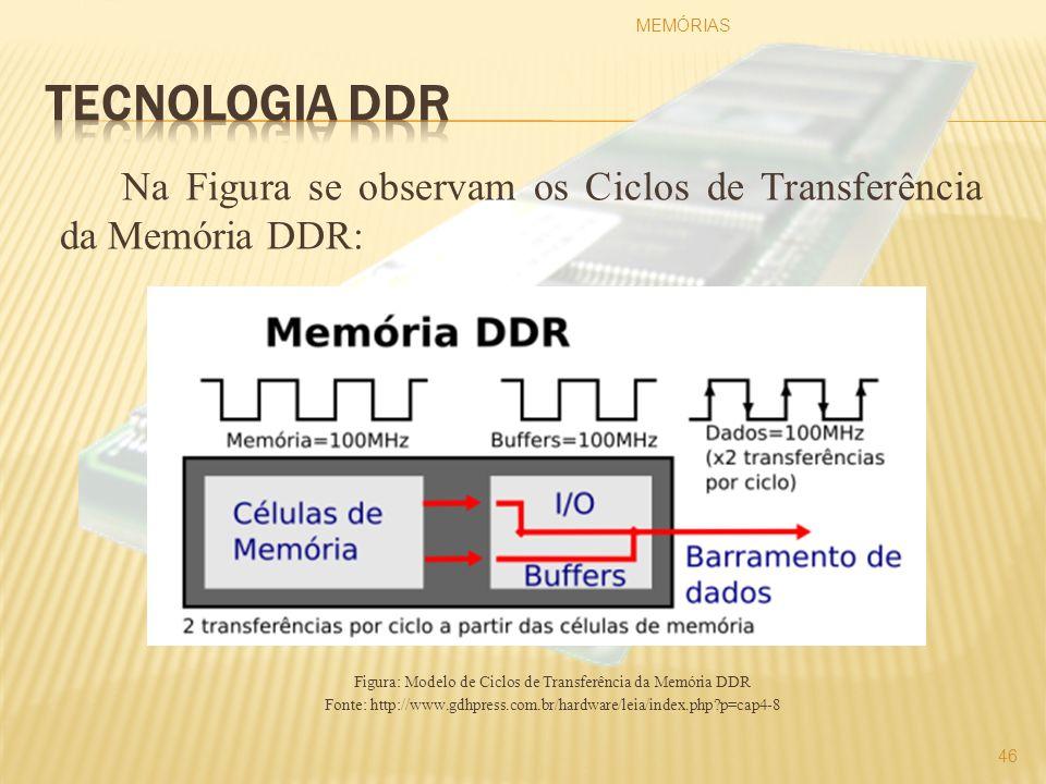 Na Figura se observam os Ciclos de Transferência da Memória DDR: Figura: Modelo de Ciclos de Transferência da Memória DDR Fonte: http://www.gdhpress.c