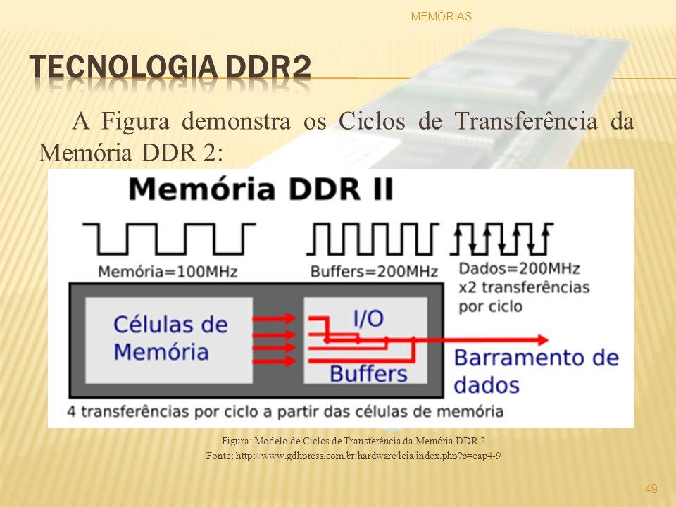 A Figura demonstra os Ciclos de Transferência da Memória DDR 2: Figura: Modelo de Ciclos de Transferência da Memória DDR 2 Fonte: http://www.gdhpress.
