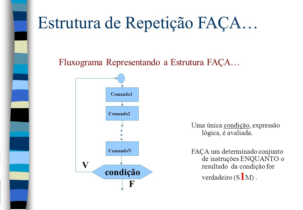 Estrutura de Repetição FAÇA… Fluxograma Representando a Estrutura FAÇA… Uma única condição, expressão lógica, é avaliada. FAÇA um determinado conjunto
