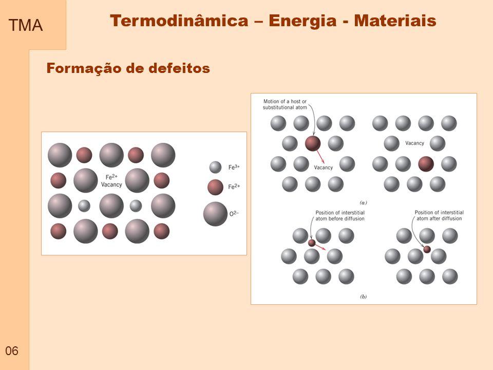 TMA 06 Termodinâmica – Energia - Materiais Formação de defeitos