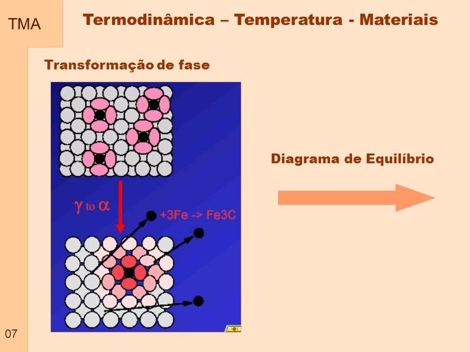 TMA 07 Termodinâmica – Temperatura - Materiais Transformação de fase Diagrama de Equilíbrio