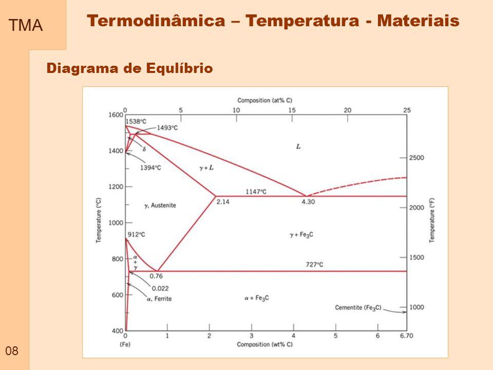 TMA 08 Termodinâmica – Temperatura - Materiais Diagrama de Equlíbrio