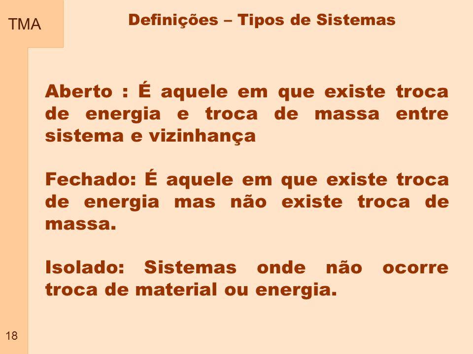 TMA 18 Definições – Tipos de Sistemas Aberto : É aquele em que existe troca de energia e troca de massa entre sistema e vizinhança Fechado: É aquele e