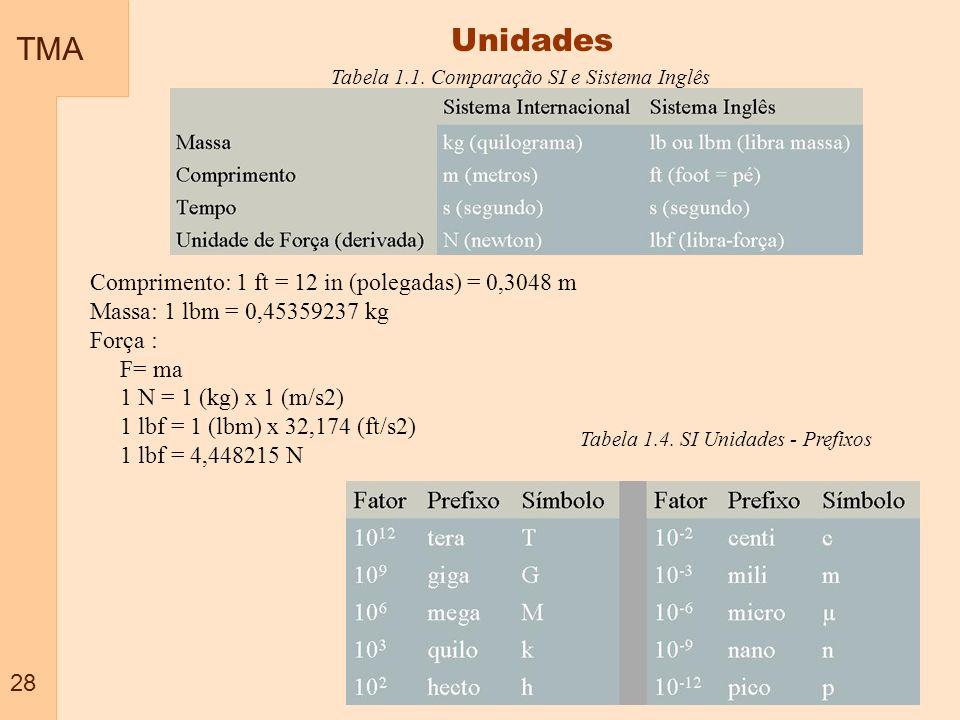 TMA 28 Unidades Tabela 1.1. Comparação SI e Sistema Inglês Comprimento: 1 ft = 12 in (polegadas) = 0,3048 m Massa: 1 lbm = 0,45359237 kg Força : F= ma