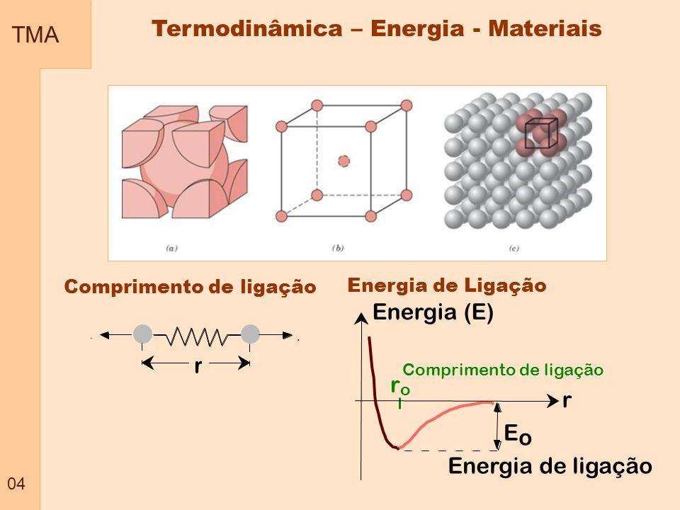 TMA 04 Termodinâmica – Energia - Materiais Comprimento de ligação F F r E o Energia de ligação Energia (E) r o r Comprimento de ligação Energia de Lig