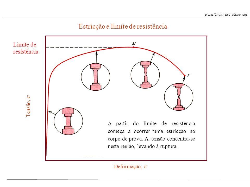 S. Paciornik – DCMM PUC-Rio Estricção e limite de resistência Tensão, Estricção Deformação, Limite de resistência A partir do limite de resistência co