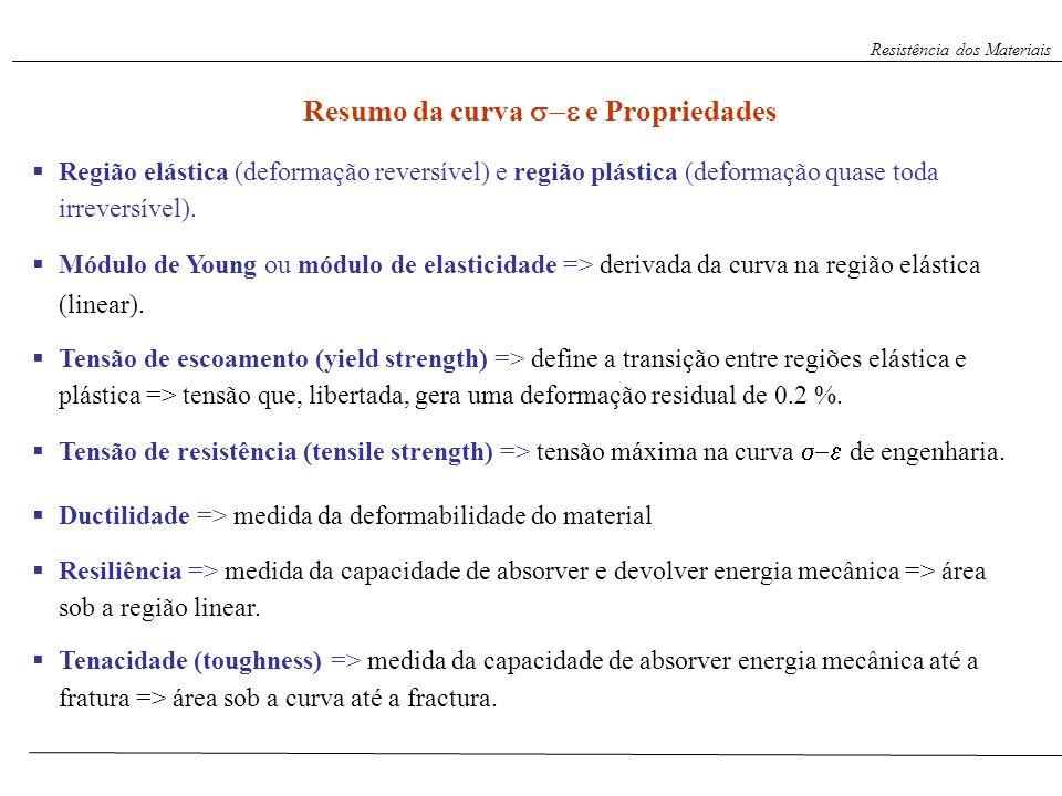 Resumo da curva e Propriedades Região elástica (deformação reversível) e região plástica (deformação quase toda irreversível). Módulo de Young ou módu