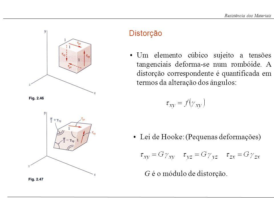 Um elemento cúbico sujeito a tensões tangenciais deforma-se num rombóide. A distorção correspondente é quantificada em termos da alteração dos ângulos
