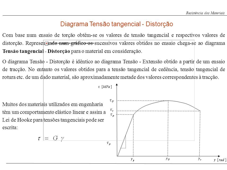 Resistência dos Materiais Diagrama Tensão tangencial - Distorção Com base num ensaio de torção obtêm-se os valores de tensão tangencial e respectivos