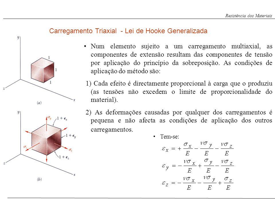 Resistência dos Materiais Num elemento sujeito a um carregamento multiaxial, as componentes de extensão resultam das componentes de tensão por aplicaç