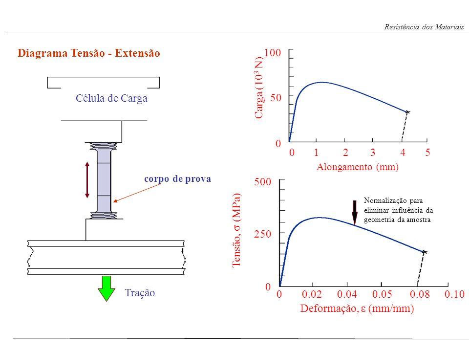 corpo de prova Célula de Carga Tração Diagrama Tensão - Extensão Alongamento (mm) 023451 0 50 100 Carga (10 3 N) 0 250 500 Deformação, (mm/mm) Tensão,