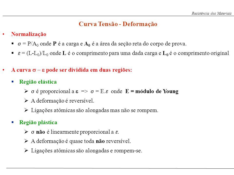Curva Tensão - Deformação Normalização = P/A 0 onde P é a carga e A 0 é a área da seção reta do corpo de prova. = (L-L 0 )/L 0 onde L é o comprimento