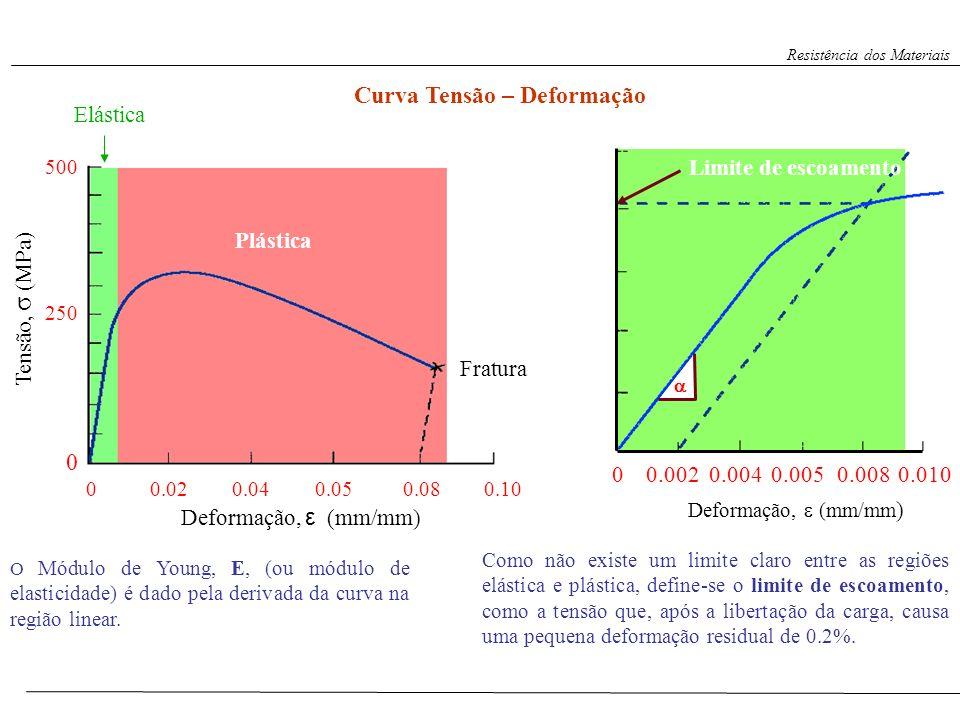 Curva Tensão – Deformação Tensão, σ (MPa) 00.040.050.080.100.02 0 250 500 Deformação, ε (mm/mm) Plástica Elástica Fratura Como não existe um limite cl