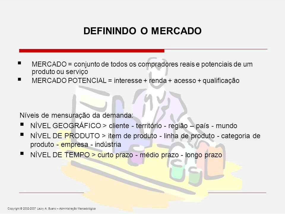 SEGMENTAÇÃO DE MERCADO MERCADOS Marketing de Massa (um produto para todo o mercado) ex.: pomada Minancora Marketing de Variedade de Produtos (dois ou mais produtos com diferentes aspectos, estilos, níveis de qualidade, tamanhos etc.) ex.: televisores Marketing de Segmentos (produtos e compostos de marketing adequados para setores específicos do mercado identificados pelo vendedor) ex.: automóveis Copyright © 2002-2007 Laury A.