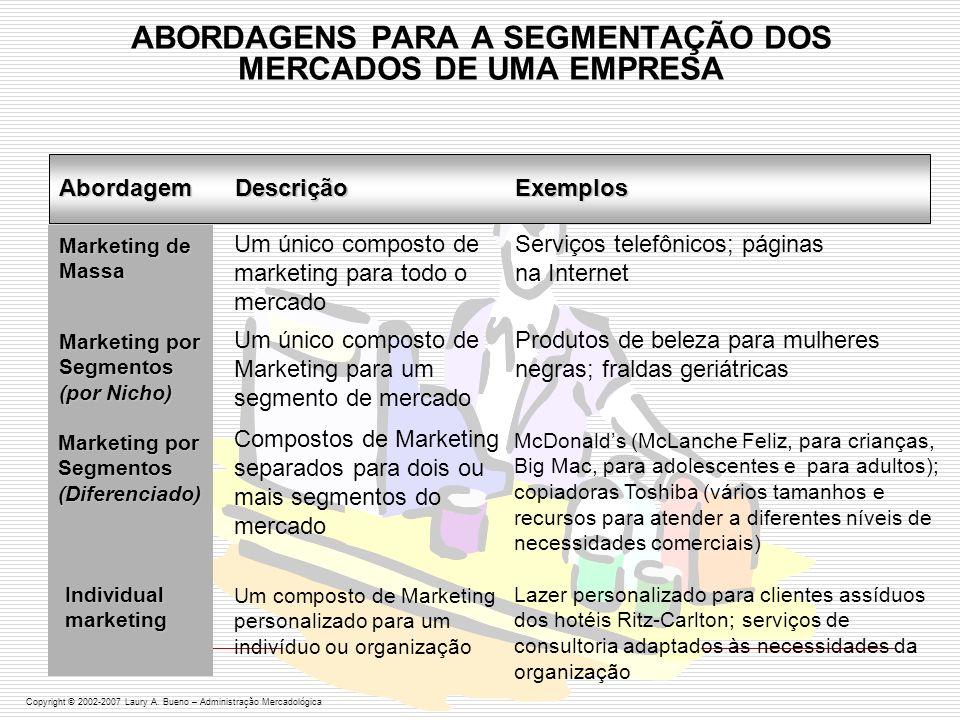 ESCOLHENDO UMA ESTRATÉGIA DE COBERTURA DE MERCADO RECURSOS DA EMPRESA (ex.: recursos limitados > marketing concentrado) VARIABILIDADE DO PRODUTO (ex.: produtos uniformes > marketing indiferenciado) ESTÁGIO DO CICLO DE VIDA DO PRODUTO (ex.: produto novo em uma única versão > marketing indiferenciado ou concentrado) VARIABILIADE DO MERCADO (ex.: compradores com mesma preferência > marketing indiferenciado) ESTRATÉGIA DE MARKETING DOS CONCORRENTES (ex.: concorrentes usam segmentação > marketing indiferenciado = suicídio comercial) IDENTIFICAÇÃO DO PÚBLICO-ALVO