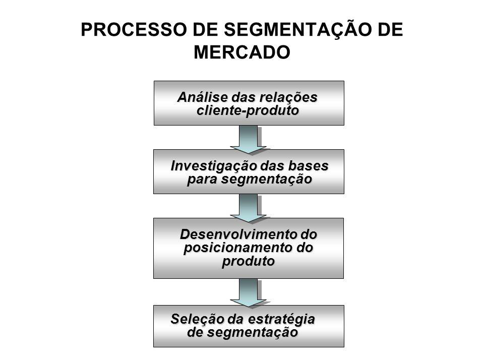 POSICIONAMENTO PARA OBTER VANTAGEM COMPETITIVA ESCOLHENDO E IMPLEMENTANDO UMA ESTRATÉGIA DE POSICIONAMENTO IDENTIFICANDO POSSÍVEIS VANTAGENS COMPETITIVAS 1.Diferenciação por produto (ex.: Gol oferece um transporte rápido e seguro por um preço menor) 2.Diferenciação por serviços (ex.: Mitsubishi oferece garantia de 4 anos a seus televisores em determinadas épocas) 3.Diferenciação por funcionários (ex.: TAM é reconhecida como uma empresa com funcionários gentis e atenciosos) 4.Diferenciação pela imagem (ex.: as lanchonetes do McDonalds; os produtos para crianças da Johnson & Johnson; a solidez econômica do Bradesco; etc.)