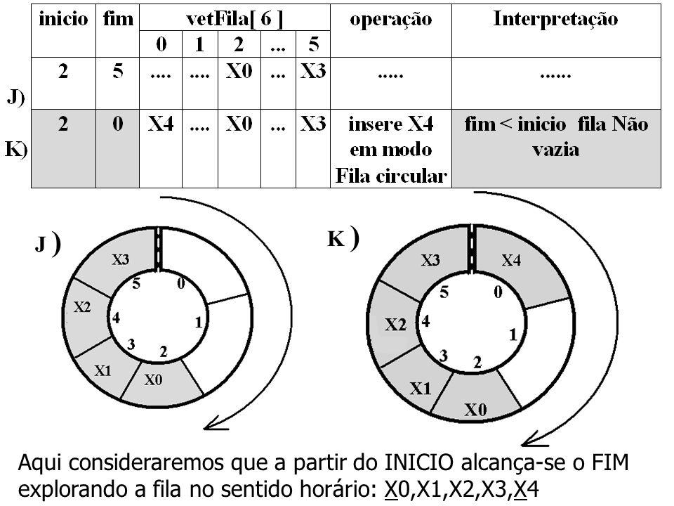 J ) K ) Aqui consideraremos que a partir do INICIO alcança-se o FIM explorando a fila no sentido horário: X0,X1,X2,X3,X4
