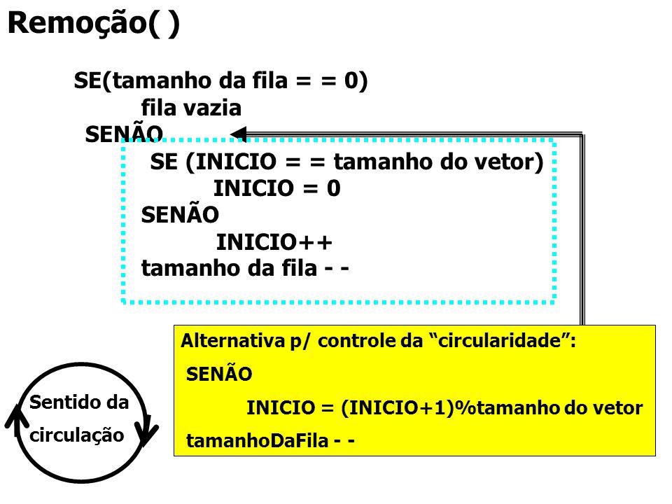 Remoção( ) SE(tamanho da fila = = 0) fila vazia SENÃO SE (INICIO = = tamanho do vetor) INICIO = 0 SENÃO INICIO++ tamanho da fila - - Alternativa p/ co