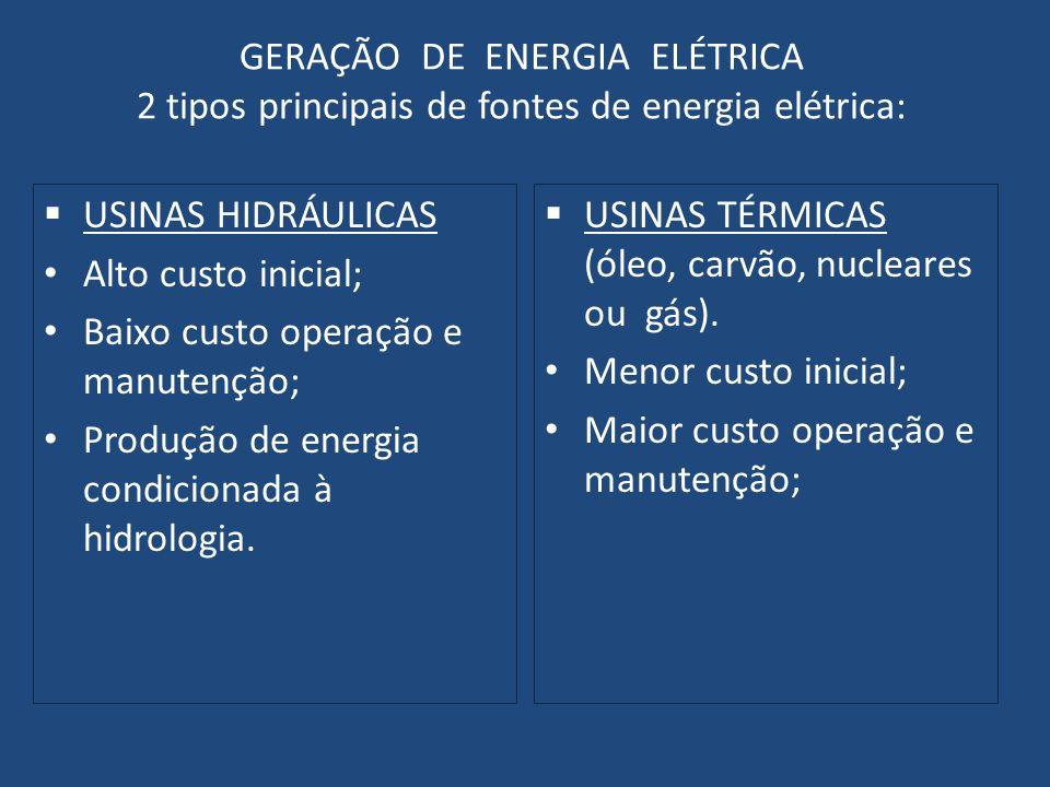 GERAÇÃO DE ENERGIA ELÉTRICA 2 tipos principais de fontes de energia elétrica: USINAS HIDRÁULICAS Alto custo inicial; Baixo custo operação e manutenção