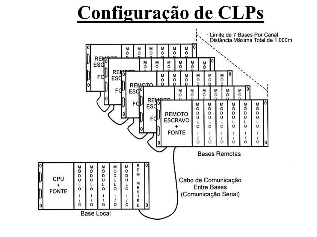 Configuração de CLPs