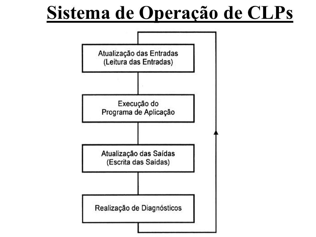 O fluxograma à seguir, com pequenas variações, é válido para a maioria dos CLPs encontrados no mercado, quando se fala de ciclo de execução completo.