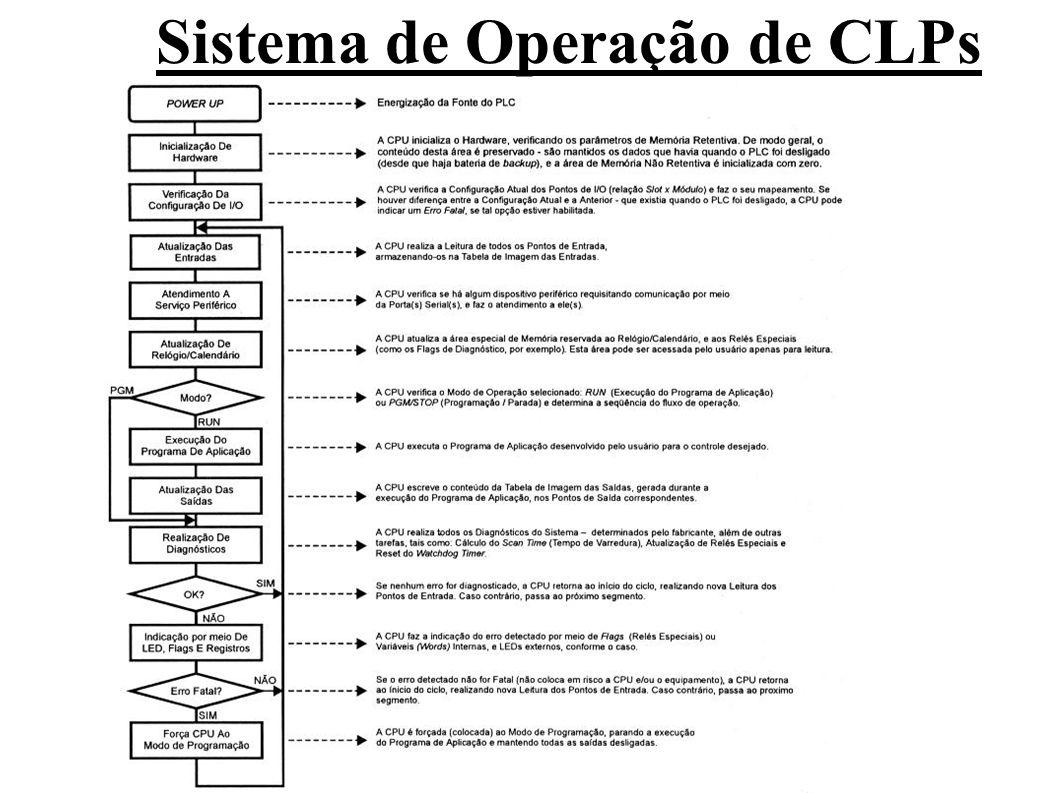 A tabela de imagem das entradas é acessada pela CPU durante a execução do programa de aplicação.