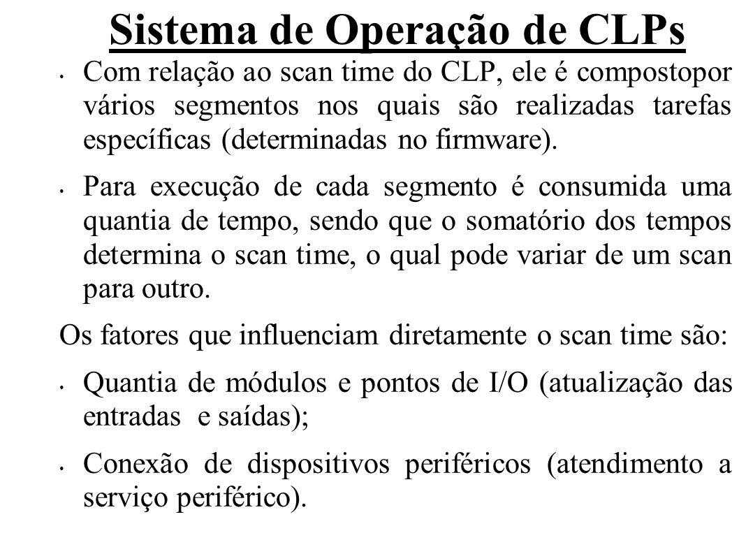 Sistema de Operação de CLPs Tamanho do programa de aplicação e tipo das instruções utilizadas (execução do programa de aplicação).