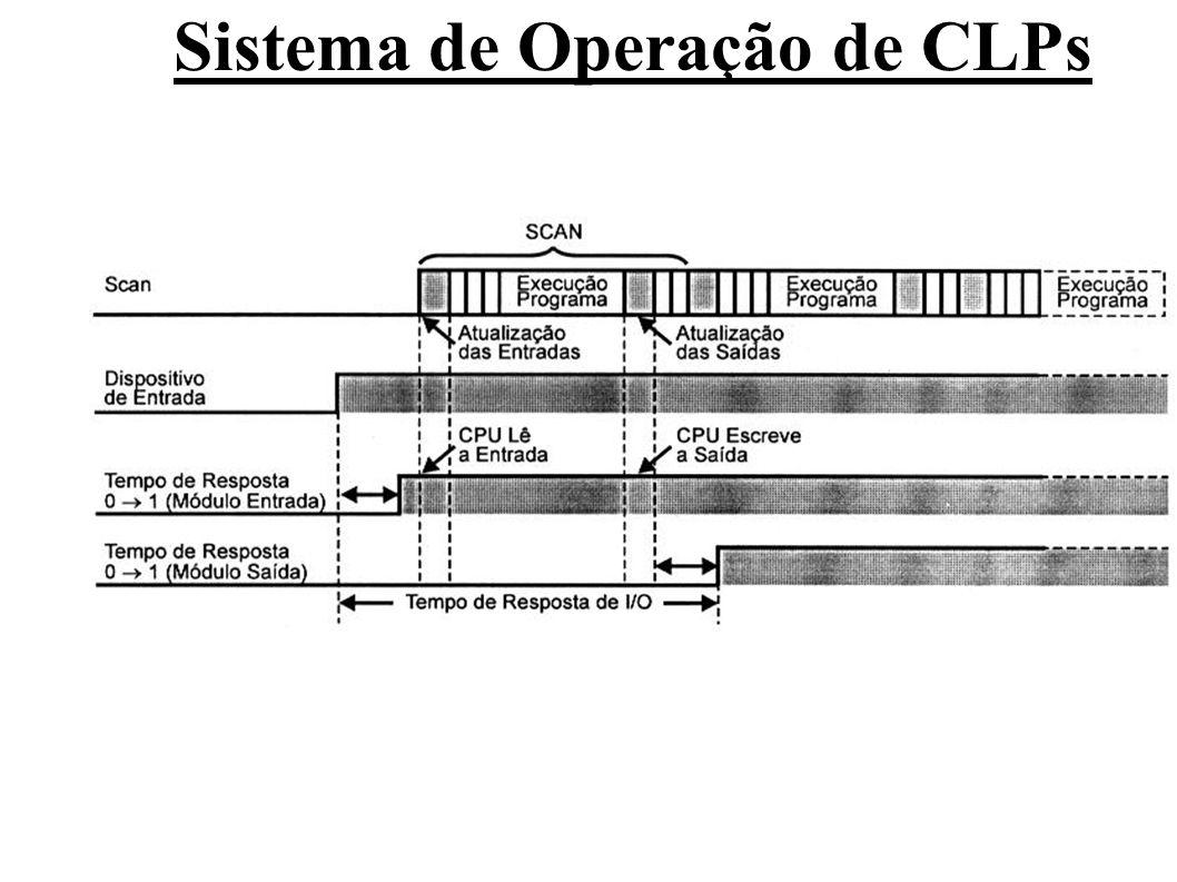 Programação de CLPs Conforme o fabricante e a família de CLP utilizado, podem variar as linguagens e as ferramentas de programação disponíveis.