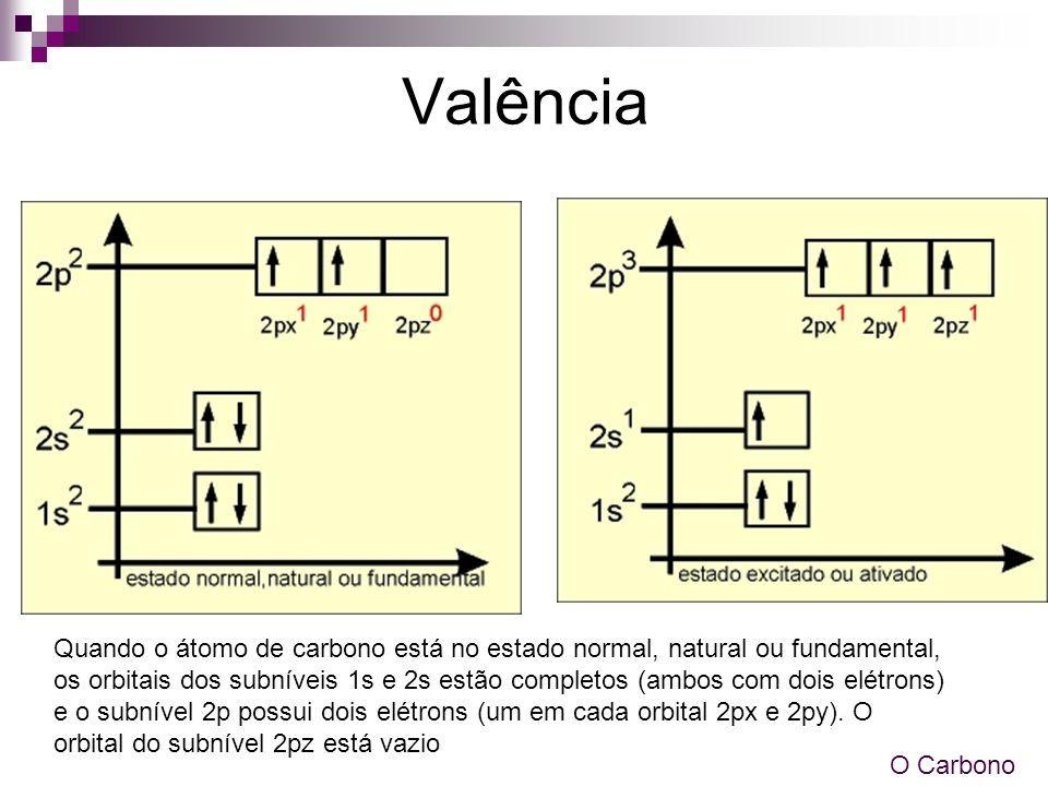 Valência Quando o átomo de carbono está no estado normal, natural ou fundamental, os orbitais dos subníveis 1s e 2s estão completos (ambos com dois el