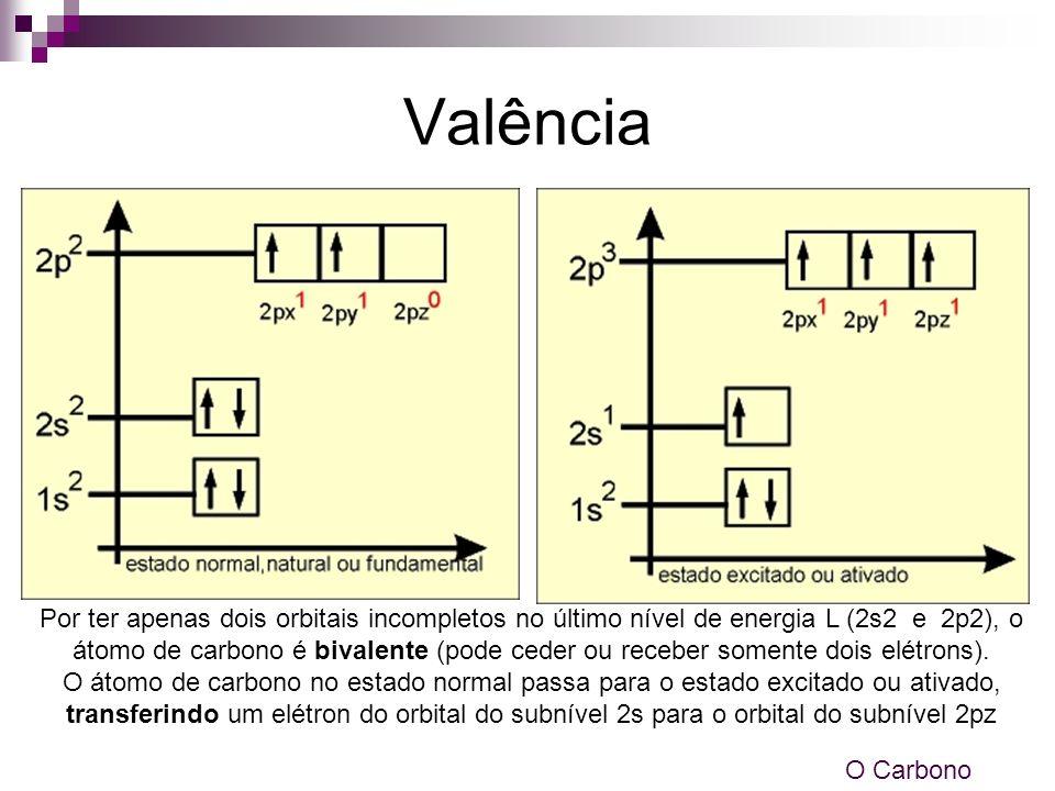 Valência Por ter apenas dois orbitais incompletos no último nível de energia L (2s2 e 2p2), o átomo de carbono é bivalente (pode ceder ou receber some