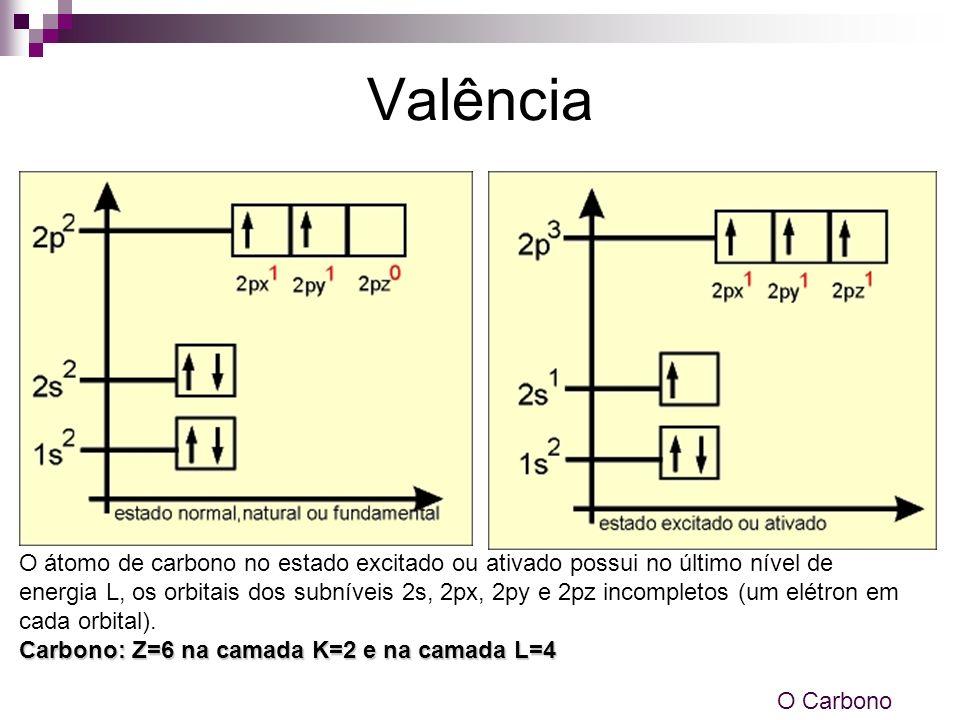 Valência O átomo de carbono no estado excitado ou ativado possui no último nível de energia L, os orbitais dos subníveis 2s, 2px, 2py e 2pz incompleto