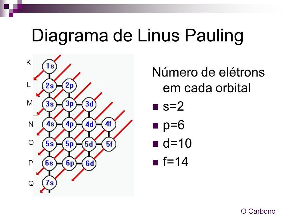 Diagrama de Linus Pauling Número de elétrons em cada orbital s=2 p=6 d=10 f=14 O Carbono K L M N O P Q