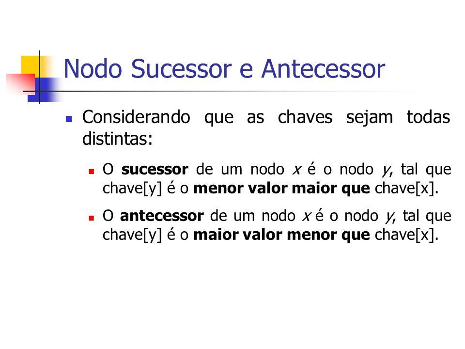Nodo Sucessor e Antecessor Considerando que as chaves sejam todas distintas: O sucessor de um nodo x é o nodo y, tal que chave[y] é o menor valor maio
