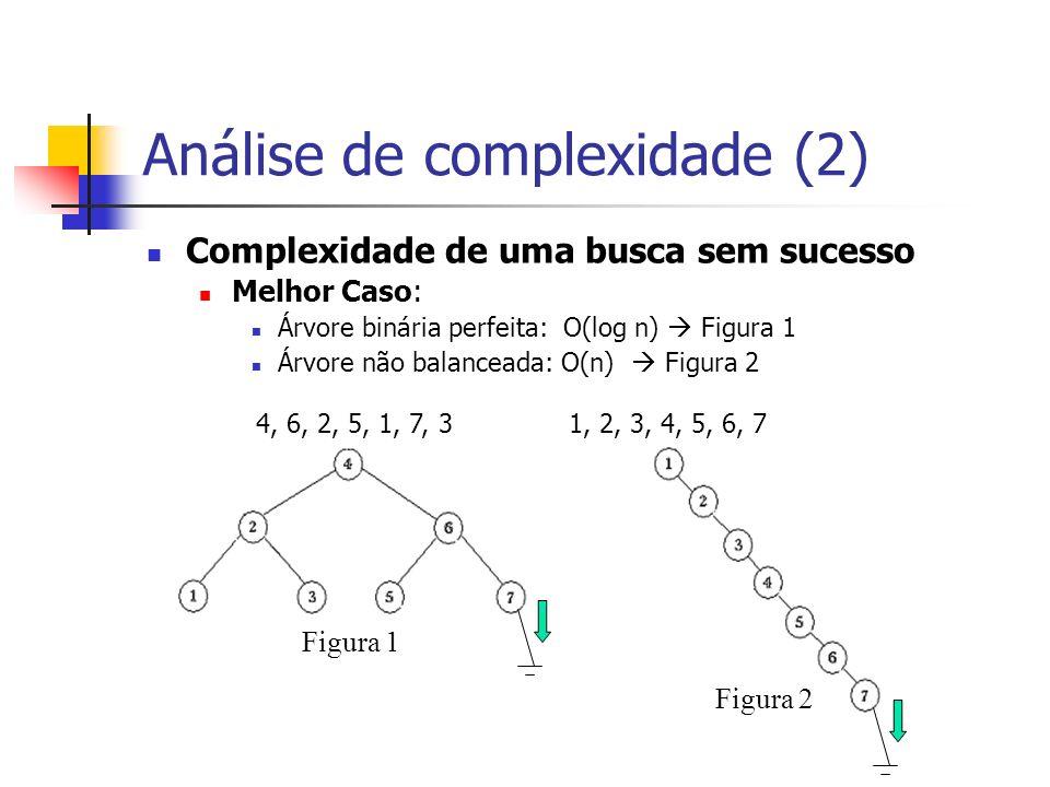 Análise de complexidade (2) Complexidade de uma busca sem sucesso Melhor Caso: Árvore binária perfeita: O(log n) Figura 1 Árvore não balanceada: O(n)