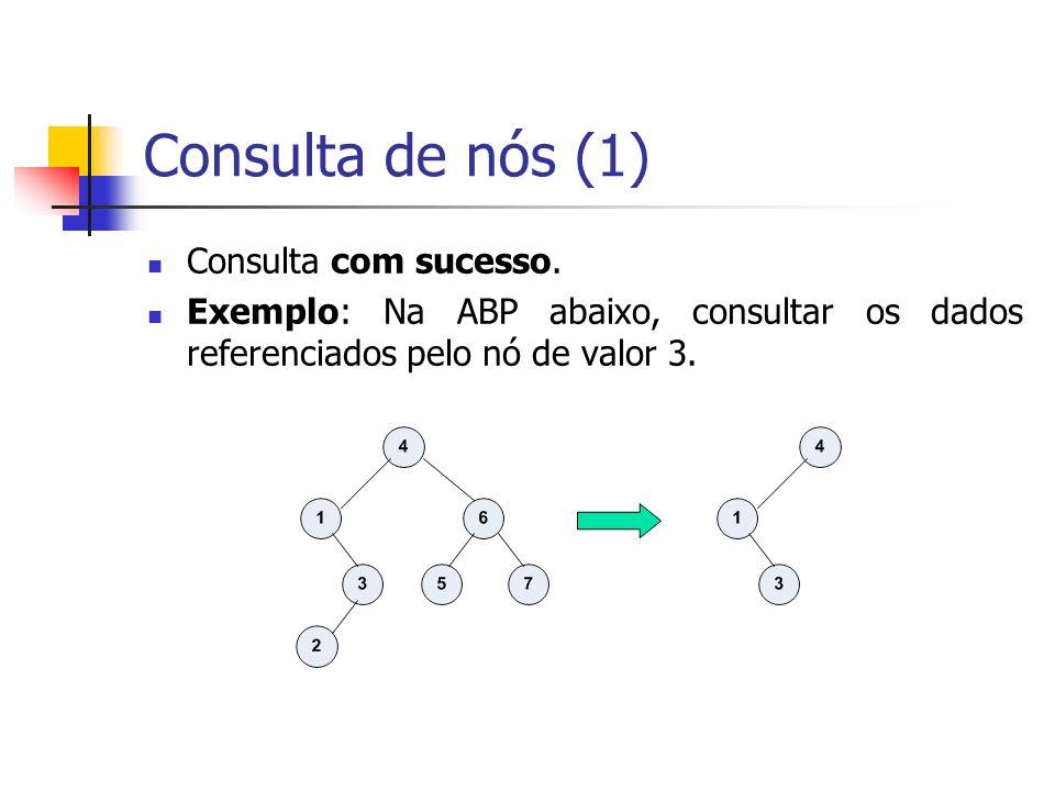 Consulta de nós (1) Consulta com sucesso. Exemplo: Na ABP abaixo, consultar os dados referenciados pelo nó de valor 3.