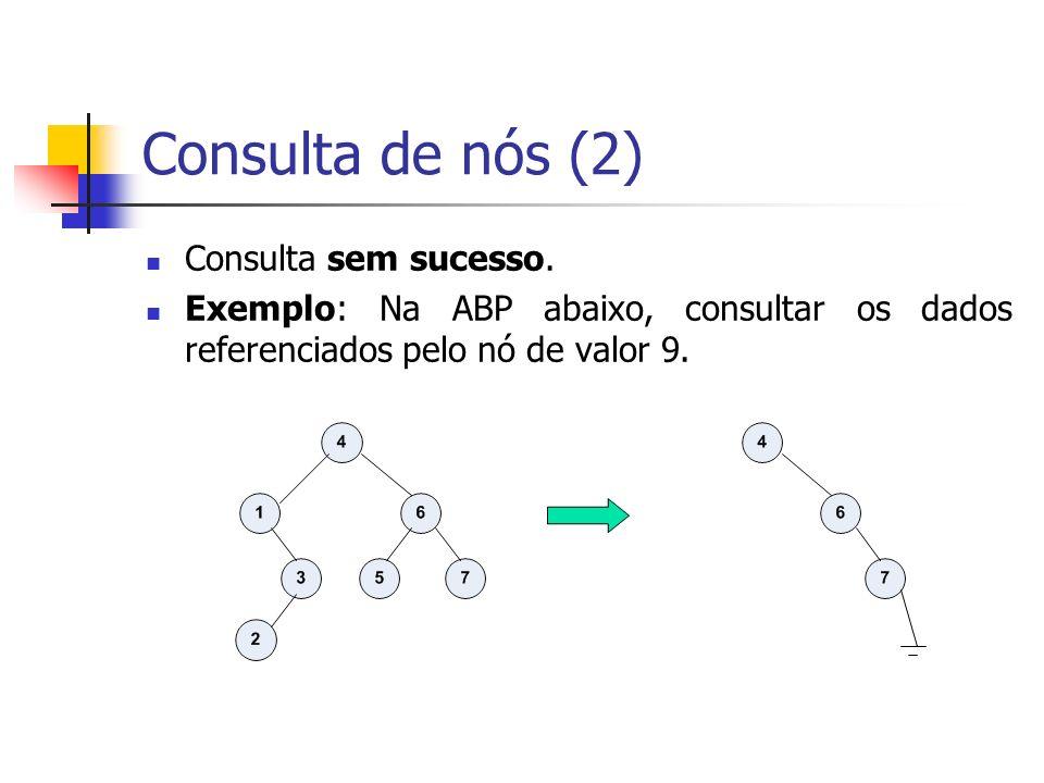 Consulta de nós (2) Consulta sem sucesso. Exemplo: Na ABP abaixo, consultar os dados referenciados pelo nó de valor 9.