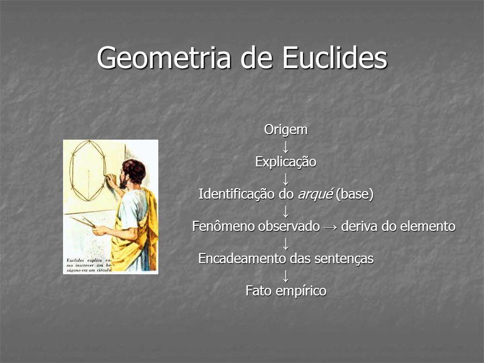 Geometria de Euclides OrigemExplicação Identificação do arqué (base) Fenômeno observado deriva do elemento Fenômeno observado deriva do elemento Encad