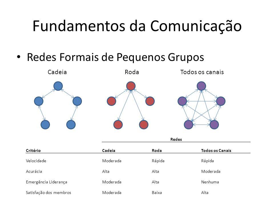 Fundamentos da Comunicação Redes Formais de Pequenos Grupos CadeiaRodaTodos os canais Redes CritérioCadeiaRodaTodos os Canais VelocidadeModeradaRápida